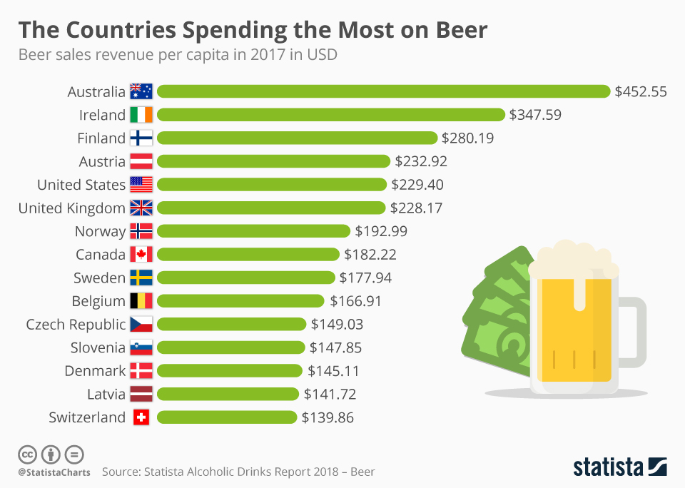 The Countries Spending The Most On Beer