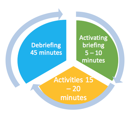 The stages and duration of simulation exercise/Sini-Charlotta Kamberg SAMK